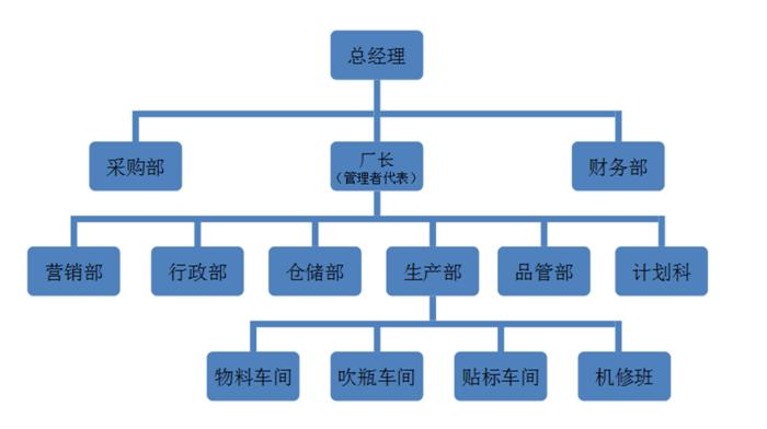 天津嘉亨组织架构图图片